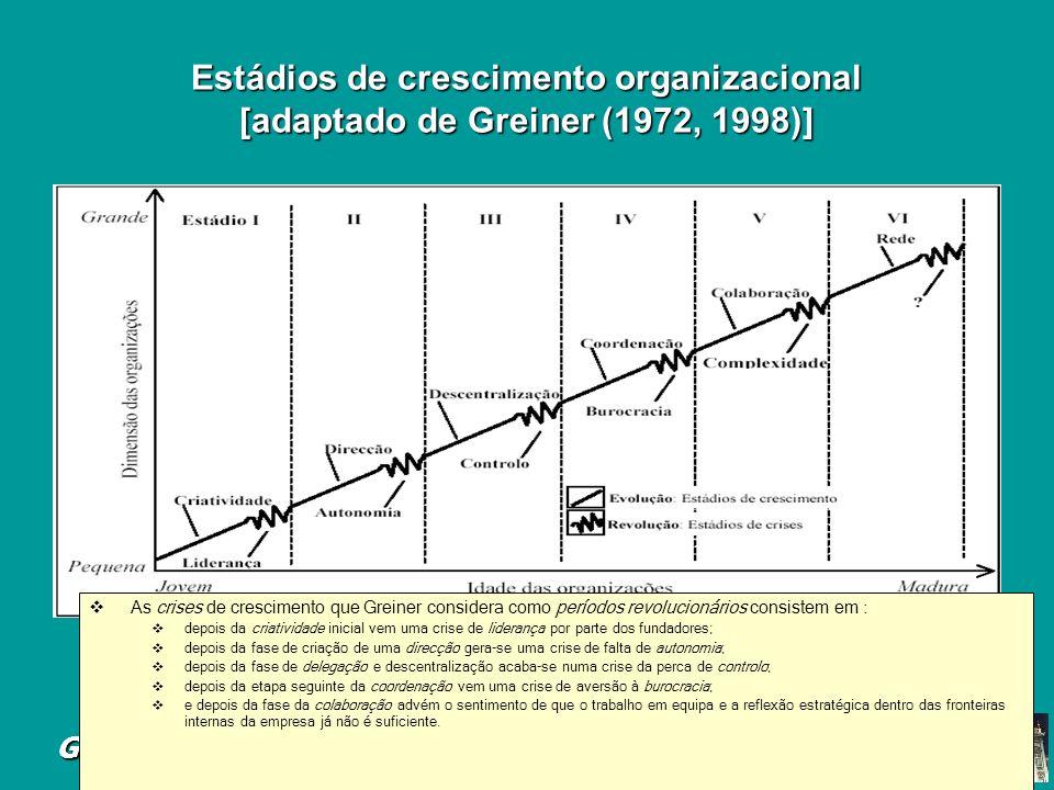 Estádios de crescimento organizacional [adaptado de Greiner (1972, 1998)]